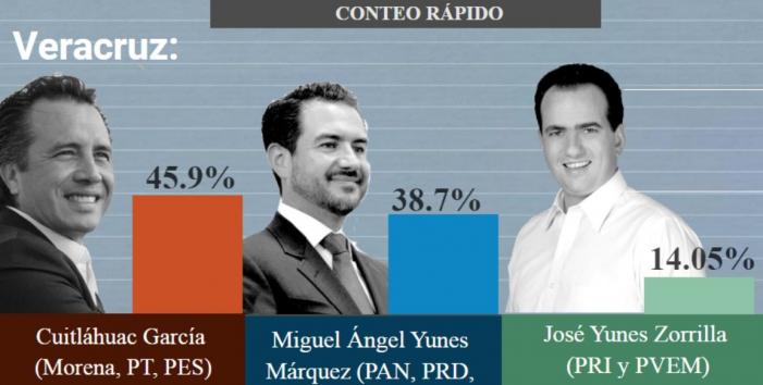 Cuitláhuac García habría ganado Veracruz